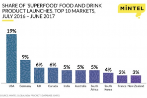 AUSTRALIA DROPS IN SUPERFOOD LAUNCHES